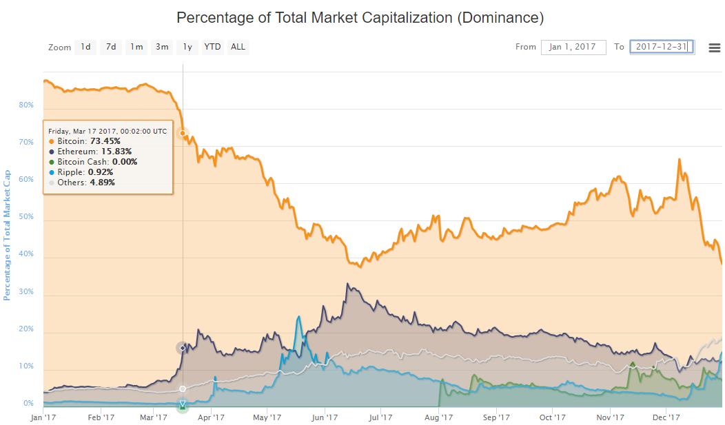 Bitcoin è sceso sotto $ 48K mentre $ 100B sono stati cancellati dalla capitalizzazione di mercato